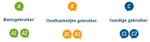 Niveaus voor talen